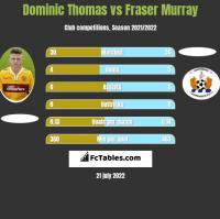 Dominic Thomas vs Fraser Murray h2h player stats