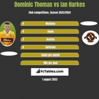 Dominic Thomas vs Ian Harkes h2h player stats