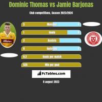 Dominic Thomas vs Jamie Barjonas h2h player stats