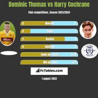 Dominic Thomas vs Harry Cochrane h2h player stats