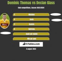 Dominic Thomas vs Declan Glass h2h player stats