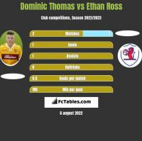 Dominic Thomas vs Ethan Ross h2h player stats