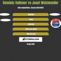 Dominic Volkmer vs Josef Welzmueller h2h player stats