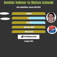 Dominic Volkmer vs Markus Schwabl h2h player stats