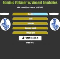 Dominic Volkmer vs Vincent Gembalies h2h player stats