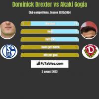 Dominick Drexler vs Akaki Gogia h2h player stats