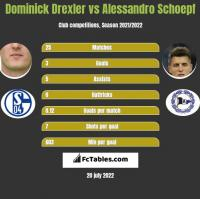 Dominick Drexler vs Alessandro Schoepf h2h player stats
