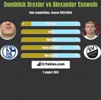 Dominick Drexler vs Alexander Esswein h2h player stats