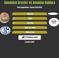 Dominick Drexler vs Amadou Haidara h2h player stats