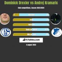 Dominick Drexler vs Andrej Kramaric h2h player stats