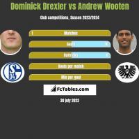 Dominick Drexler vs Andrew Wooten h2h player stats