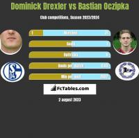 Dominick Drexler vs Bastian Oczipka h2h player stats