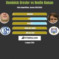 Dominick Drexler vs Benito Raman h2h player stats