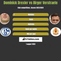 Dominick Drexler vs Birger Verstraete h2h player stats
