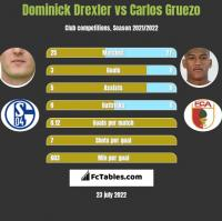 Dominick Drexler vs Carlos Gruezo h2h player stats
