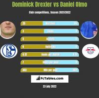 Dominick Drexler vs Daniel Olmo h2h player stats