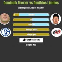 Dominick Drexler vs Dimitrios Limnios h2h player stats