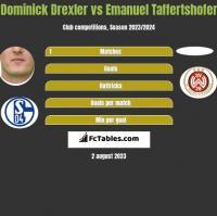 Dominick Drexler vs Emanuel Taffertshofer h2h player stats