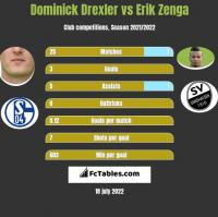 Dominick Drexler vs Erik Zenga h2h player stats