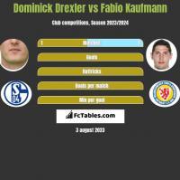 Dominick Drexler vs Fabio Kaufmann h2h player stats