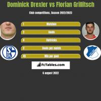 Dominick Drexler vs Florian Grillitsch h2h player stats