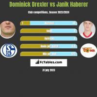 Dominick Drexler vs Janik Haberer h2h player stats