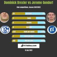 Dominick Drexler vs Jerome Gondorf h2h player stats