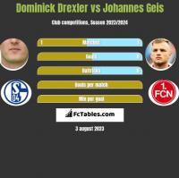Dominick Drexler vs Johannes Geis h2h player stats