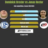 Dominick Drexler vs Jonas Hector h2h player stats