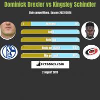 Dominick Drexler vs Kingsley Schindler h2h player stats