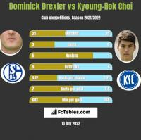 Dominick Drexler vs Kyoung-Rok Choi h2h player stats