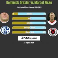 Dominick Drexler vs Marcel Risse h2h player stats