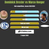 Dominick Drexler vs Marco Hoeger h2h player stats