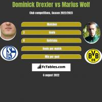 Dominick Drexler vs Marius Wolf h2h player stats
