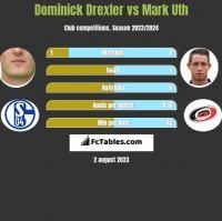 Dominick Drexler vs Mark Uth h2h player stats