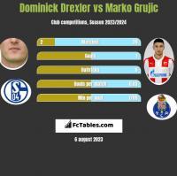Dominick Drexler vs Marko Grujic h2h player stats