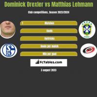 Dominick Drexler vs Matthias Lehmann h2h player stats