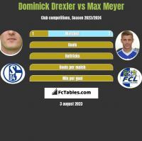 Dominick Drexler vs Max Meyer h2h player stats