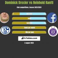 Dominick Drexler vs Reinhold Ranftl h2h player stats