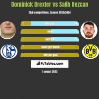Dominick Drexler vs Salih Oezcan h2h player stats