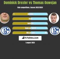 Dominick Drexler vs Thomas Ouwejan h2h player stats