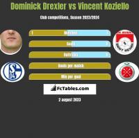 Dominick Drexler vs Vincent Koziello h2h player stats