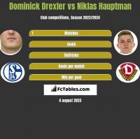 Dominick Drexler vs Niklas Hauptman h2h player stats