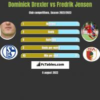 Dominick Drexler vs Fredrik Jensen h2h player stats