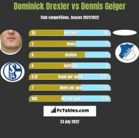 Dominick Drexler vs Dennis Geiger h2h player stats