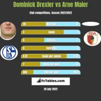 Dominick Drexler vs Arne Maier h2h player stats