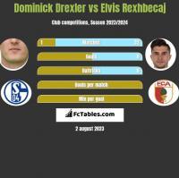 Dominick Drexler vs Elvis Rexhbecaj h2h player stats