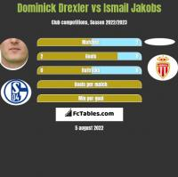 Dominick Drexler vs Ismail Jakobs h2h player stats