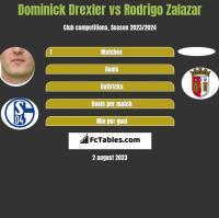 Dominick Drexler vs Rodrigo Zalazar h2h player stats