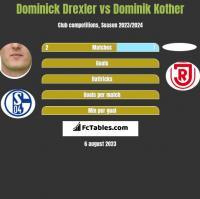 Dominick Drexler vs Dominik Kother h2h player stats